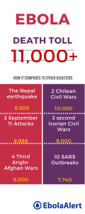 How Ebola Death Toll Compares with Other Disasters