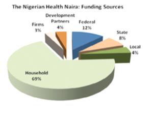 stat nigeria