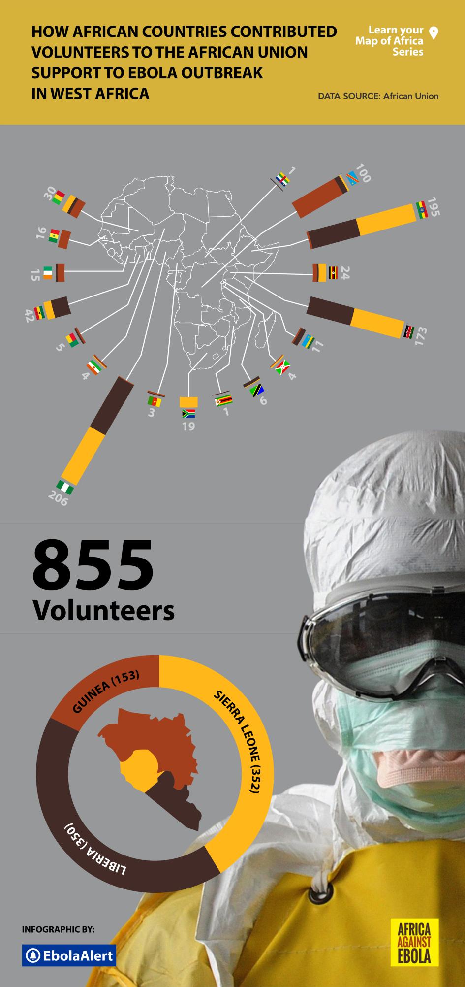 volunteers from africa